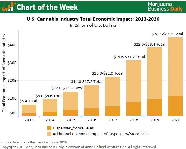 Икономическият ефект от канабисовата индустрия в САЩ до 2020 г. може да стигне 44 милиарда долара